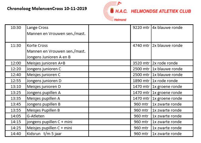 20191110 Molenvencross chronoloog.JPG