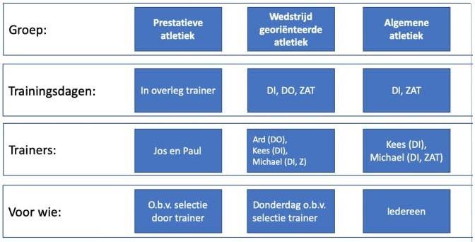 Trainingsbezetting Junioren AB.JPG